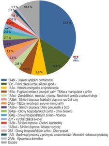 Obr. č. 3 Srovnání zdrojů emisí PM10